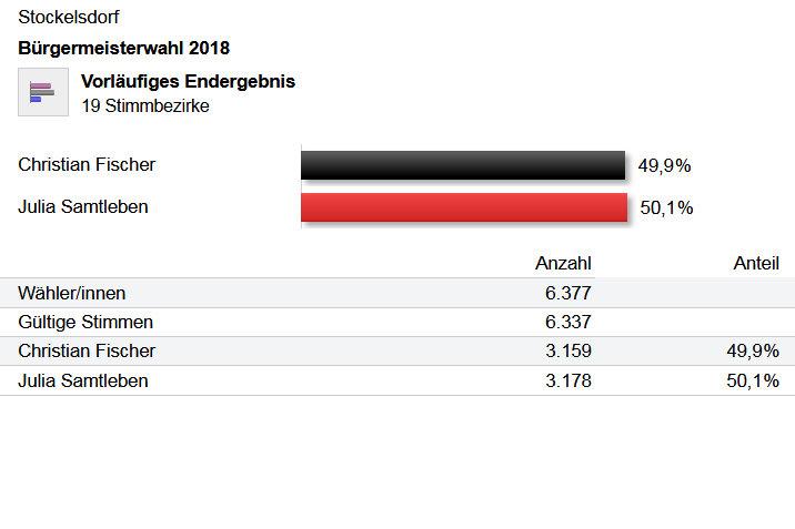 Bürgermeisterwahl in Stockelsdorf 2018